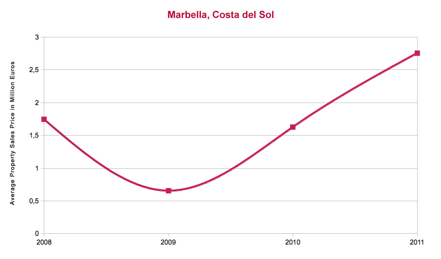 Precio promedio de propiedades vendidades por DM Properties entre 2008 y 2011
