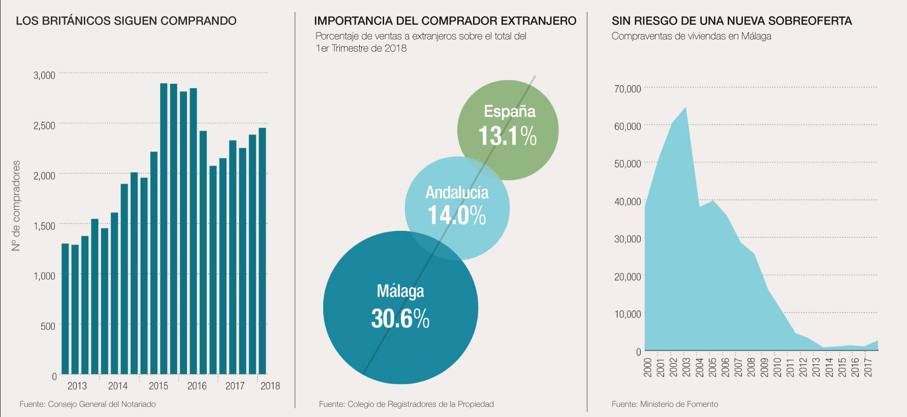 La demanda de propiedades en Marbella es sólida