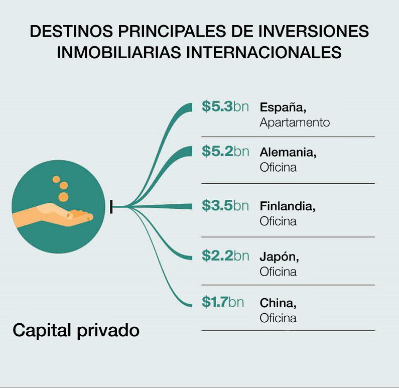 Informe Knight Frank: El flujo de las inversiones internacionales