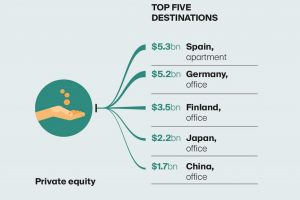 Knight Frank's report on International Investment Flows