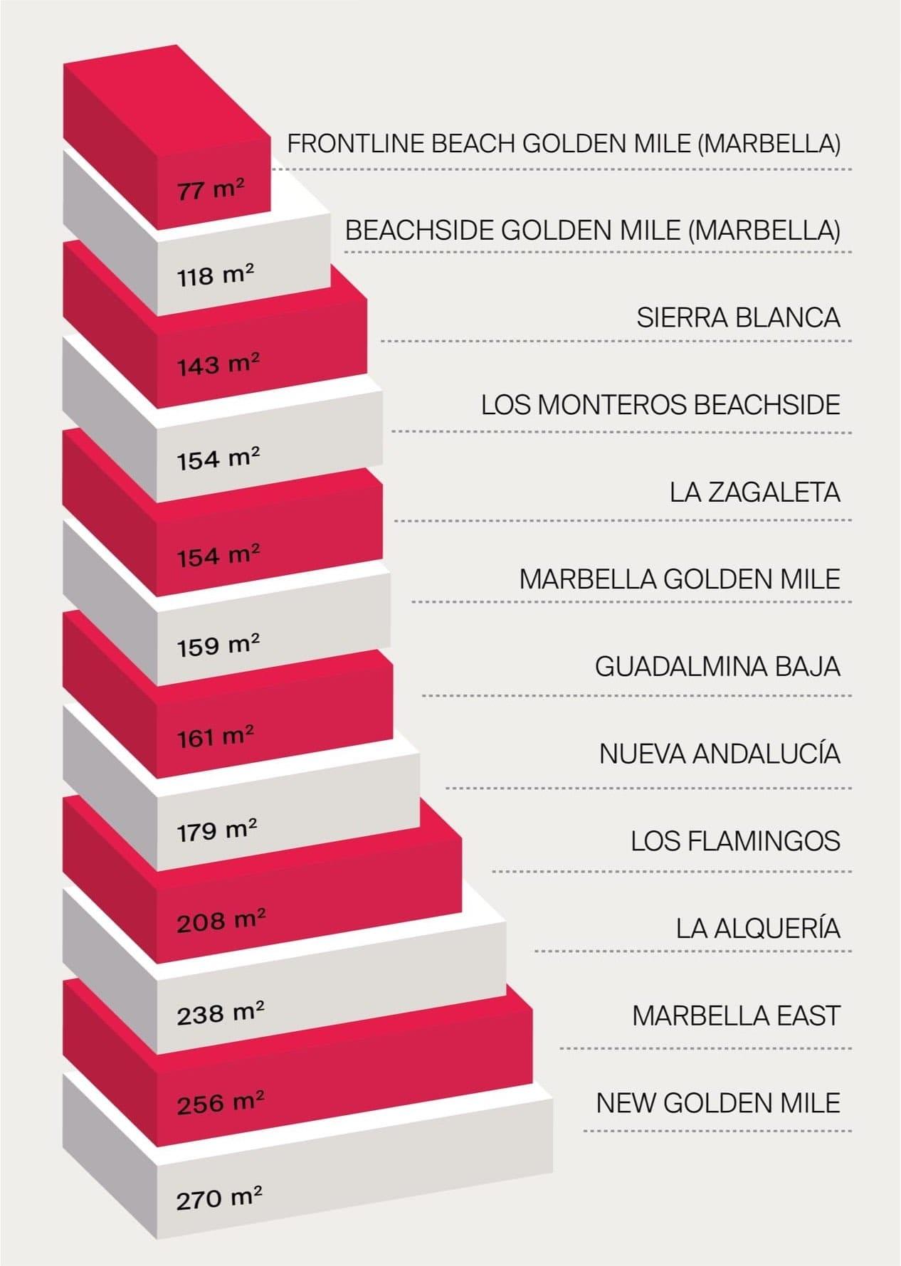Comparative values in the Golden Triangle (Marbella, Estepona, Benahavís)