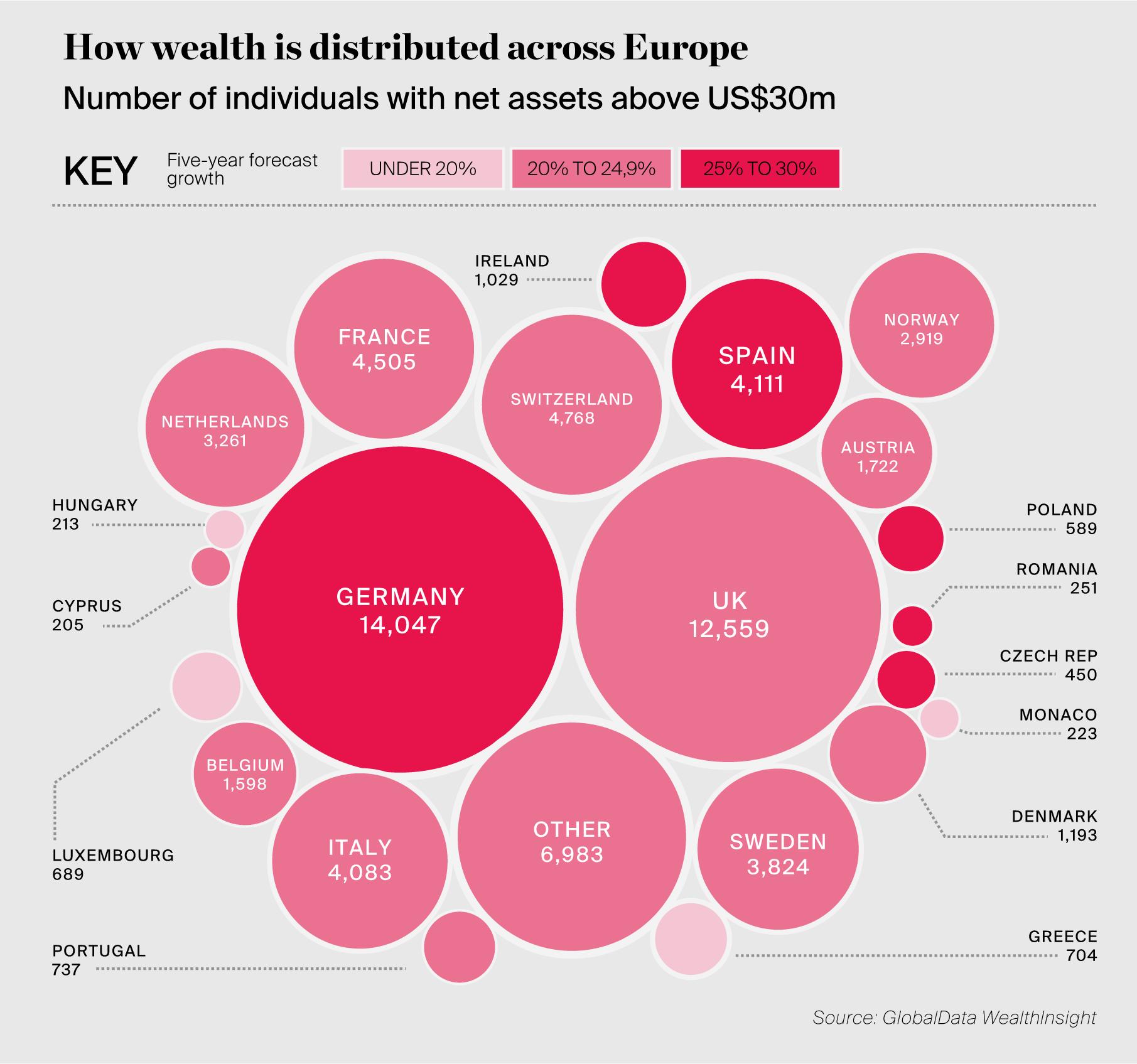 How wealth is distributed across Europe