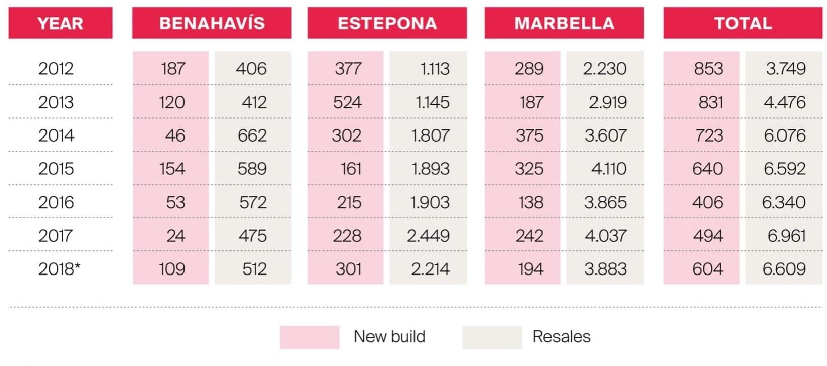 New build vs Resales 2012-2018 by municipality
