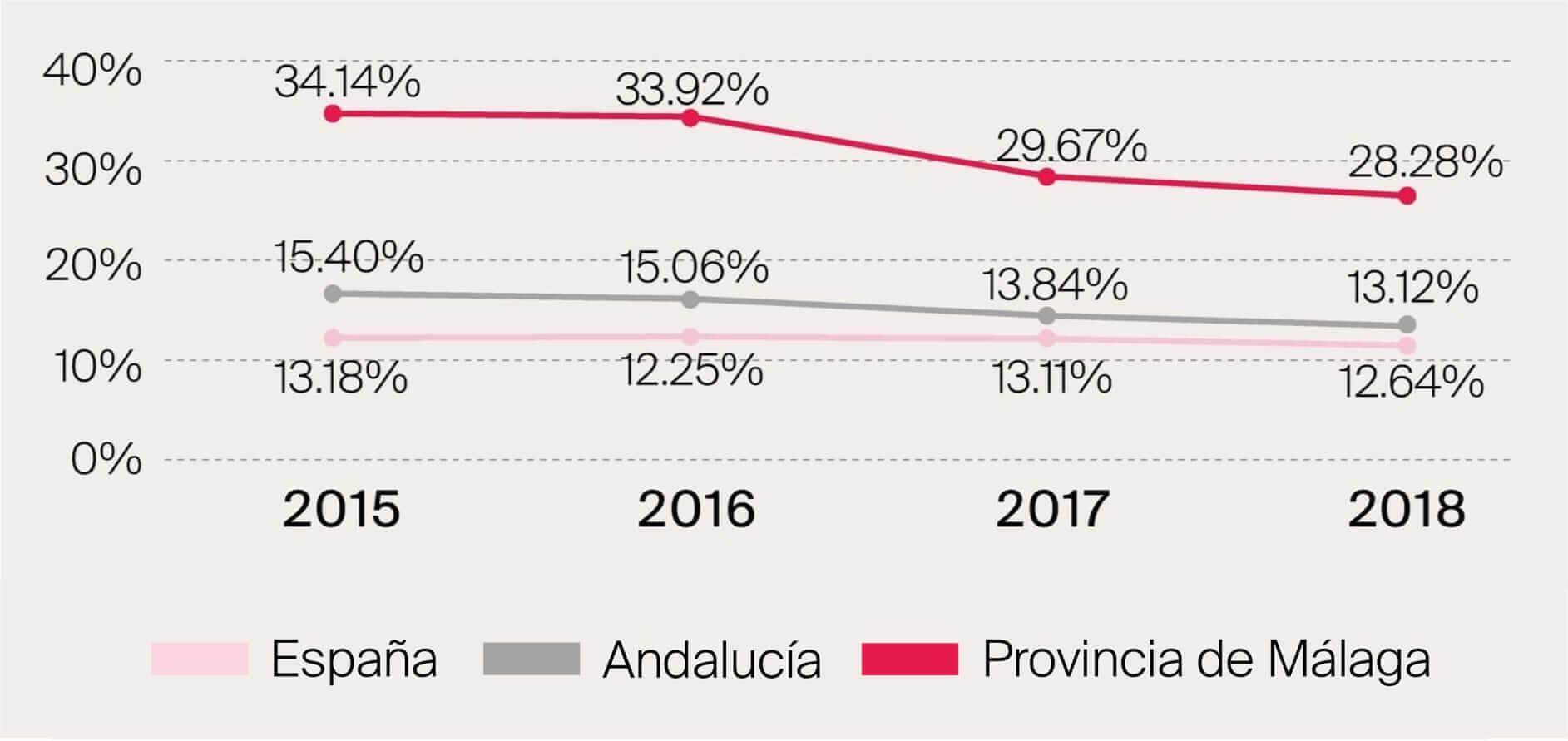 Porcentaje de compradores extranjeros en Marbella