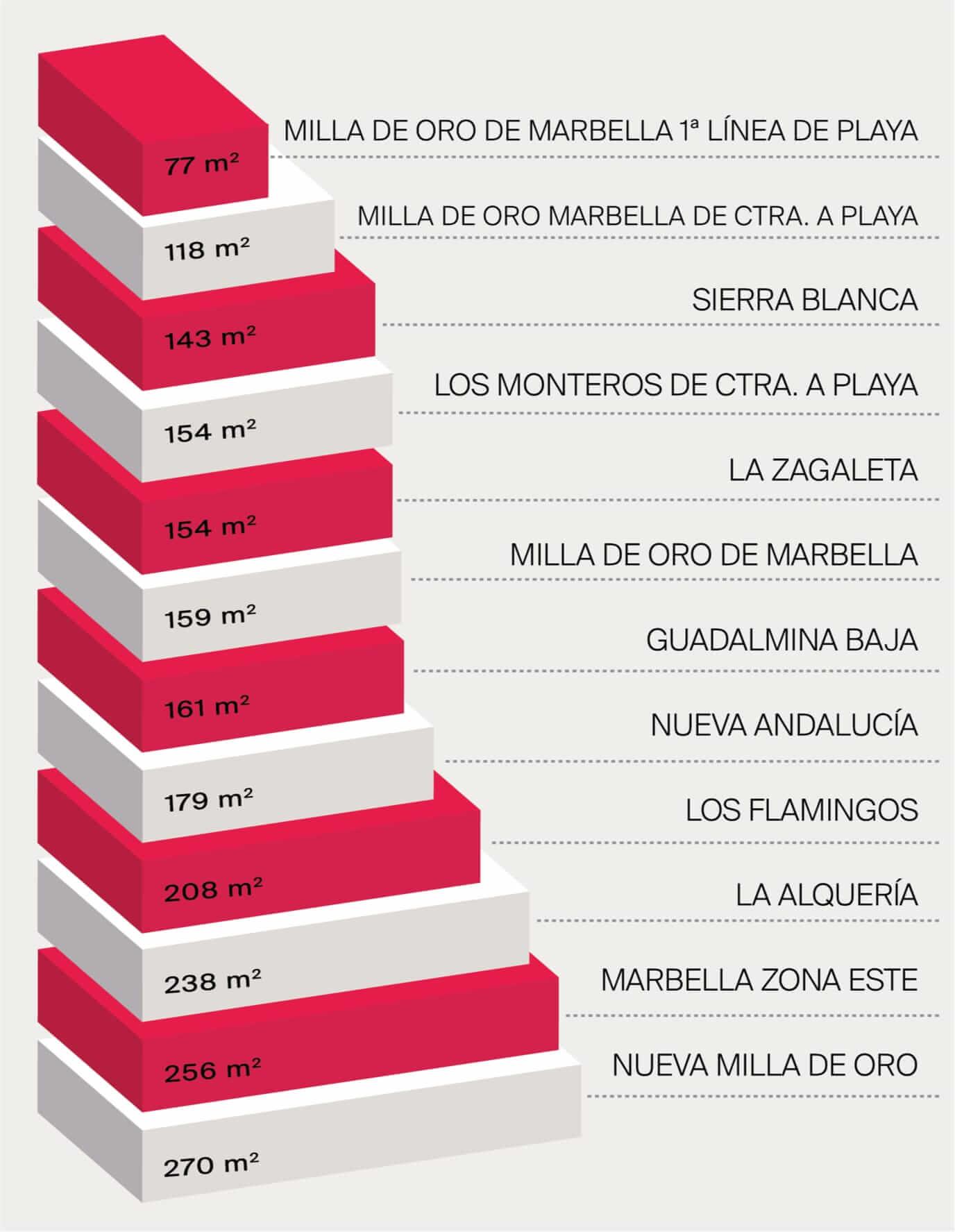 Precios comparativos zonas Triangulo Oro (Marbella, Estepona, Benahavís)