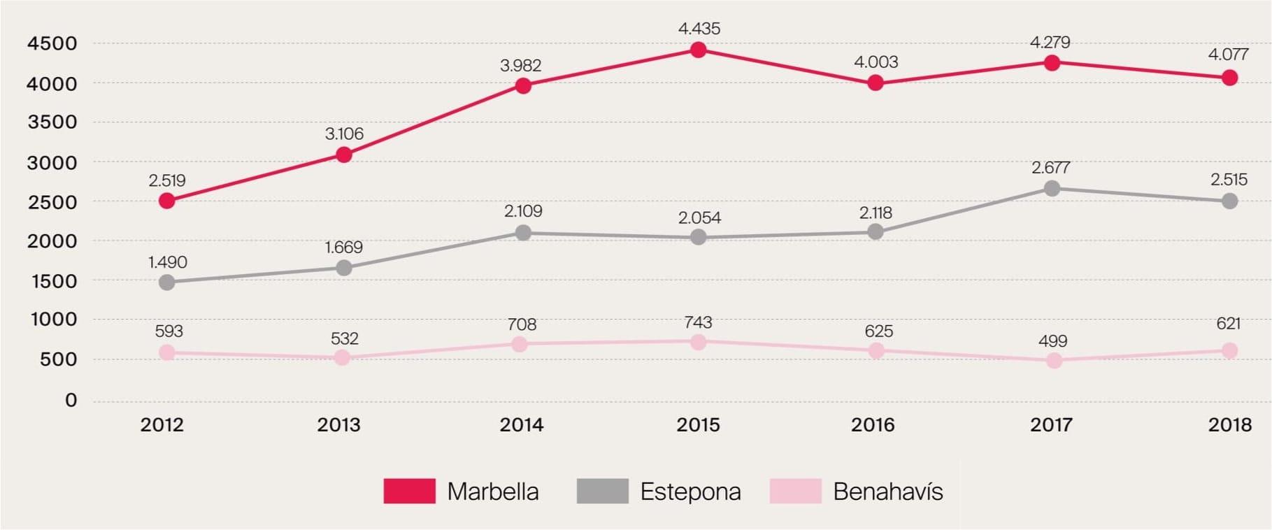 Property sales 2012-2018* by municipality