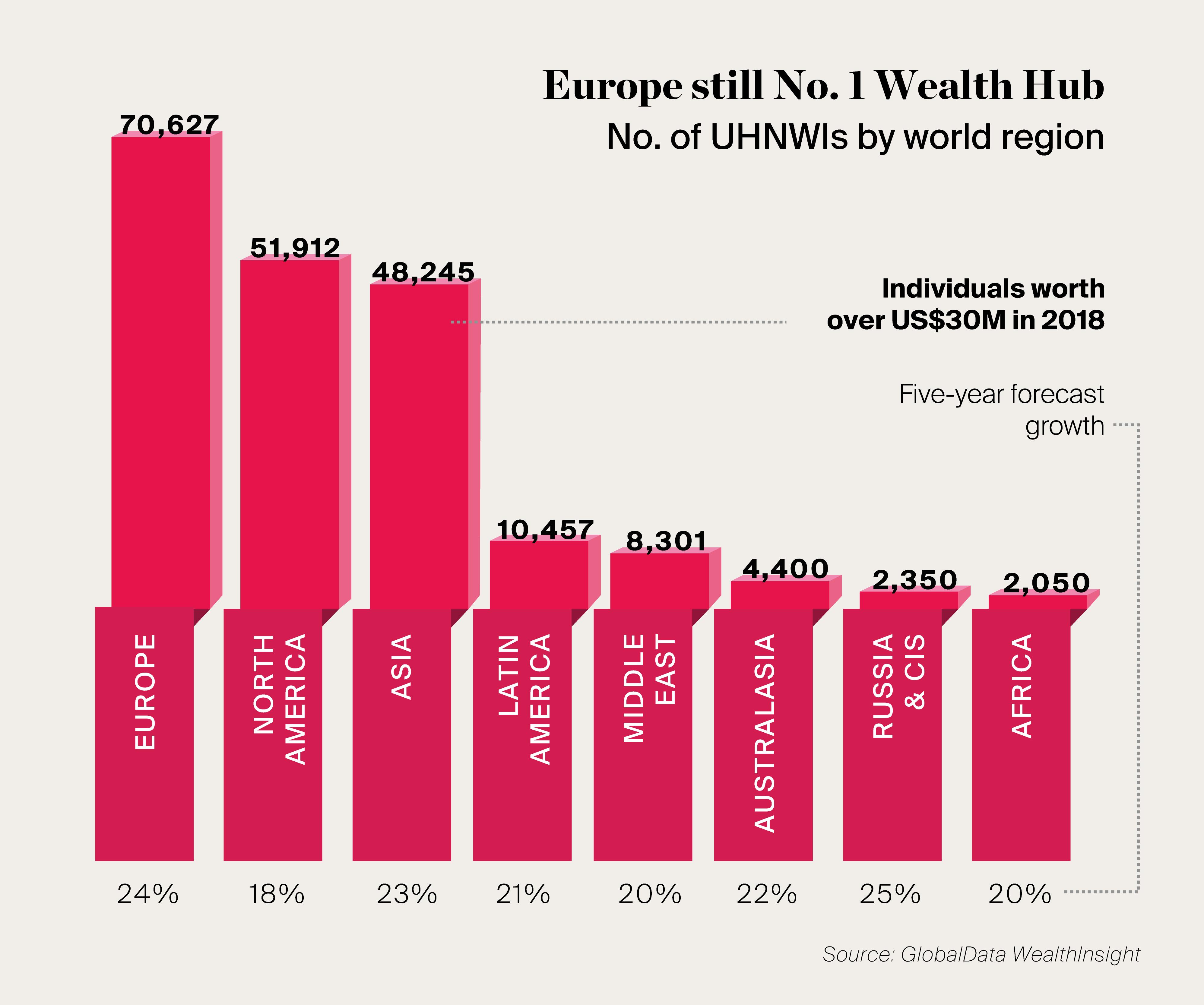 UHNWIs by world region